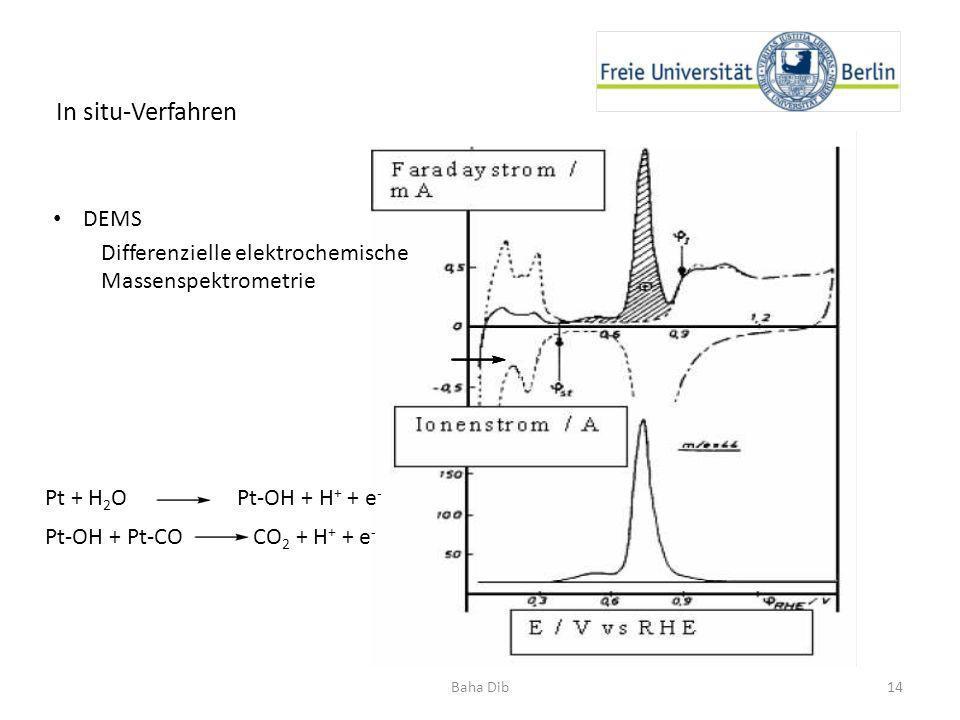 14Baha Dib In situ-Verfahren DEMS Differenzielle elektrochemische Massenspektrometrie Pt + H 2 O Pt-OH + H + + e - Pt-OH + Pt-CO CO 2 + H + + e -