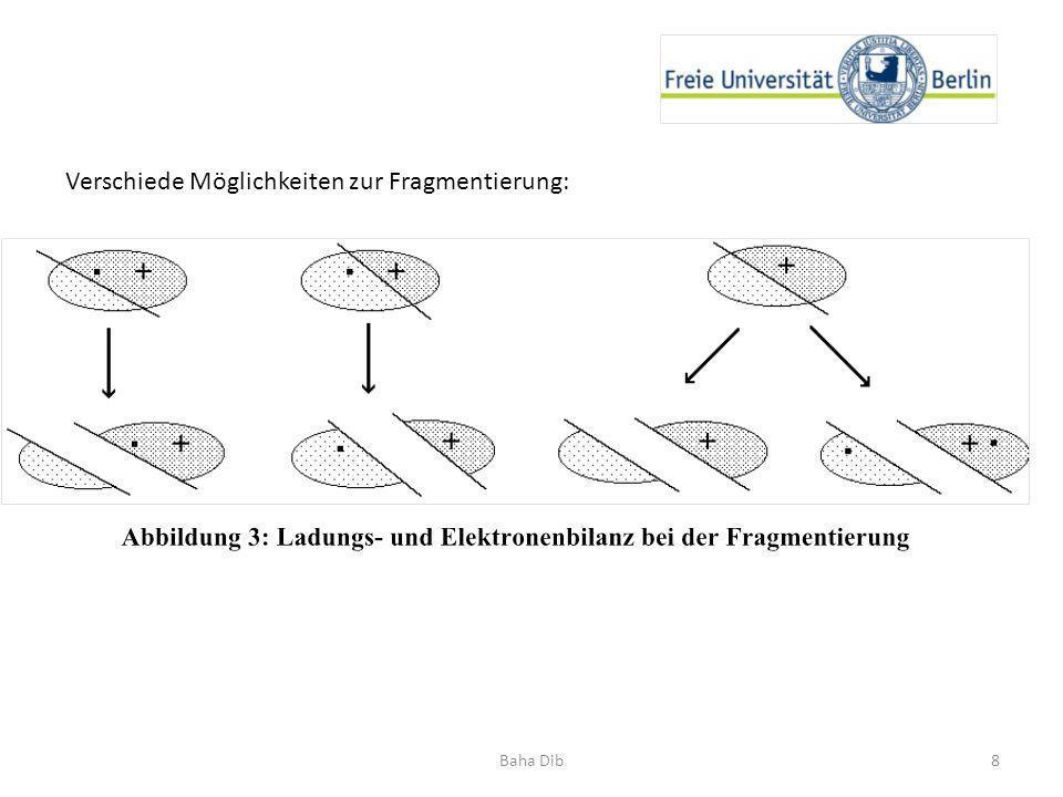 8Baha Dib Verschiede Möglichkeiten zur Fragmentierung: