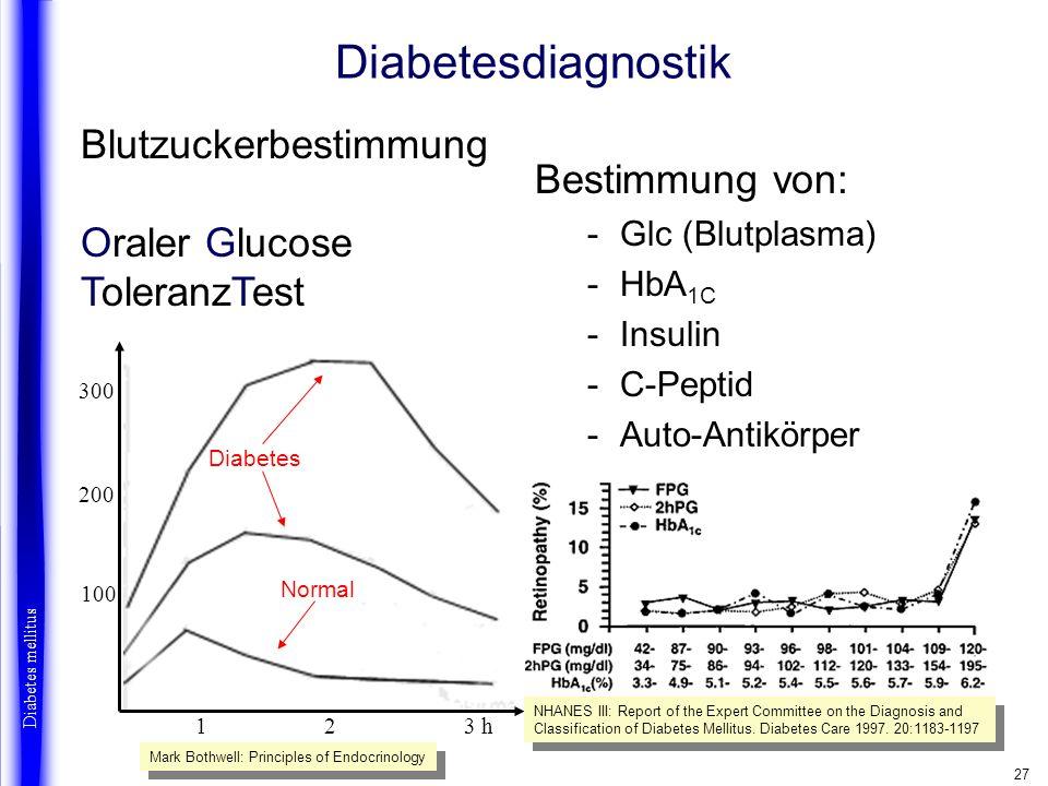 27 Diabetesdiagnostik Bestimmung von: -Glc (Blutplasma) -HbA 1C -Insulin -C-Peptid -Auto-Antikörper Diabetes mellitus 300 200 100 Diabetes Normal 12 3