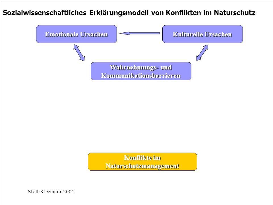 Konflikte im Naturschutzmanagement Wahrnehmungs- und Kommunikationsbarrieren Kulturelle Ursachen Emotionale Ursachen Stoll-Kleemann 2001 Sozialwissenschaftliches Erklärungsmodell von Konflikten im Naturschutz