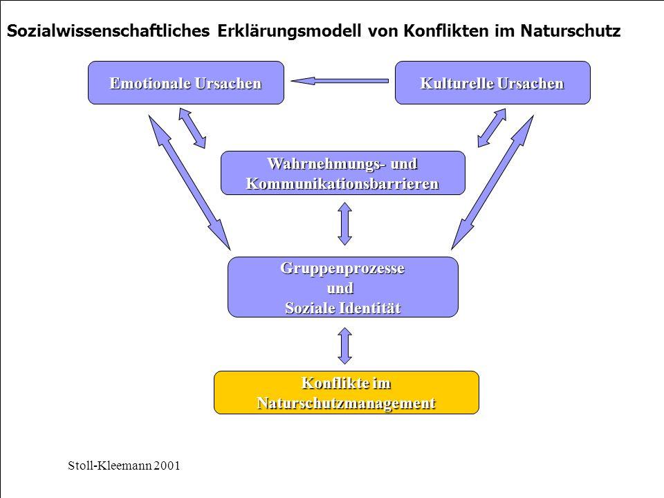 Konflikte im Naturschutzmanagement Gruppenprozesseund Soziale Identität Wahrnehmungs- und Kommunikationsbarrieren Kulturelle Ursachen Emotionale Ursachen Stoll-Kleemann 2001 Sozialwissenschaftliches Erklärungsmodell von Konflikten im Naturschutz