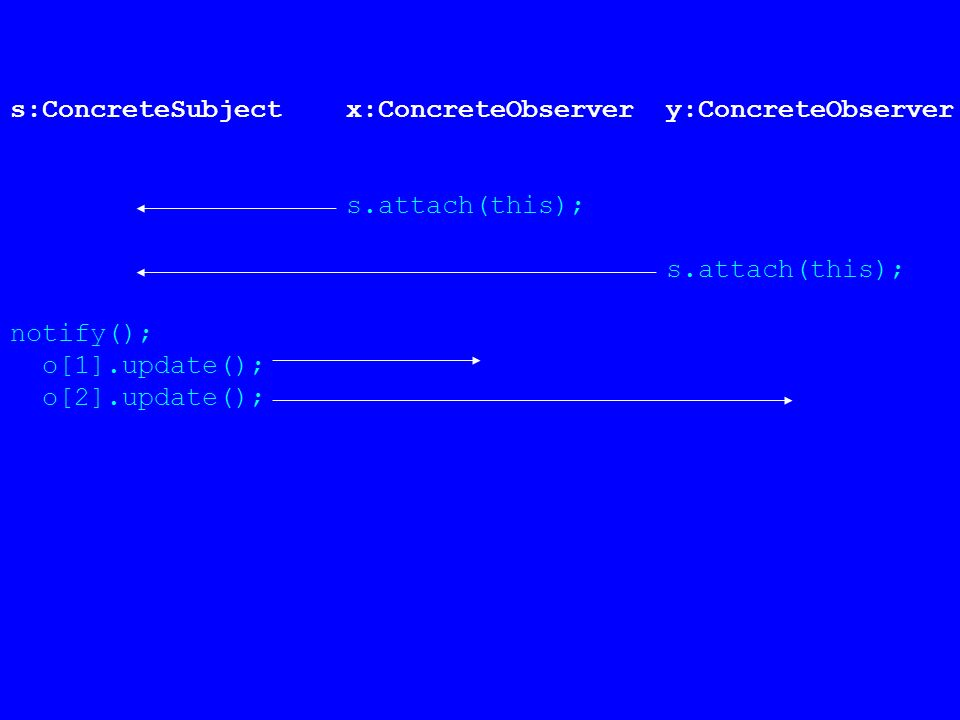 s:ConcreteSubject x:ConcreteObserver y:ConcreteObserver s.attach(this); notify(); o[1].update(); o[2].update();