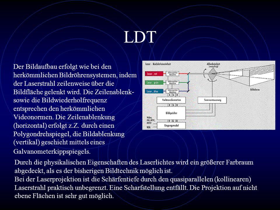 LDT Der Bildaufbau erfolgt wie bei den herkömmlichen Bildröhrensystemen, indem der Laserstrahl zeilenweise über die Bildfläche gelenkt wird. Die Zeile