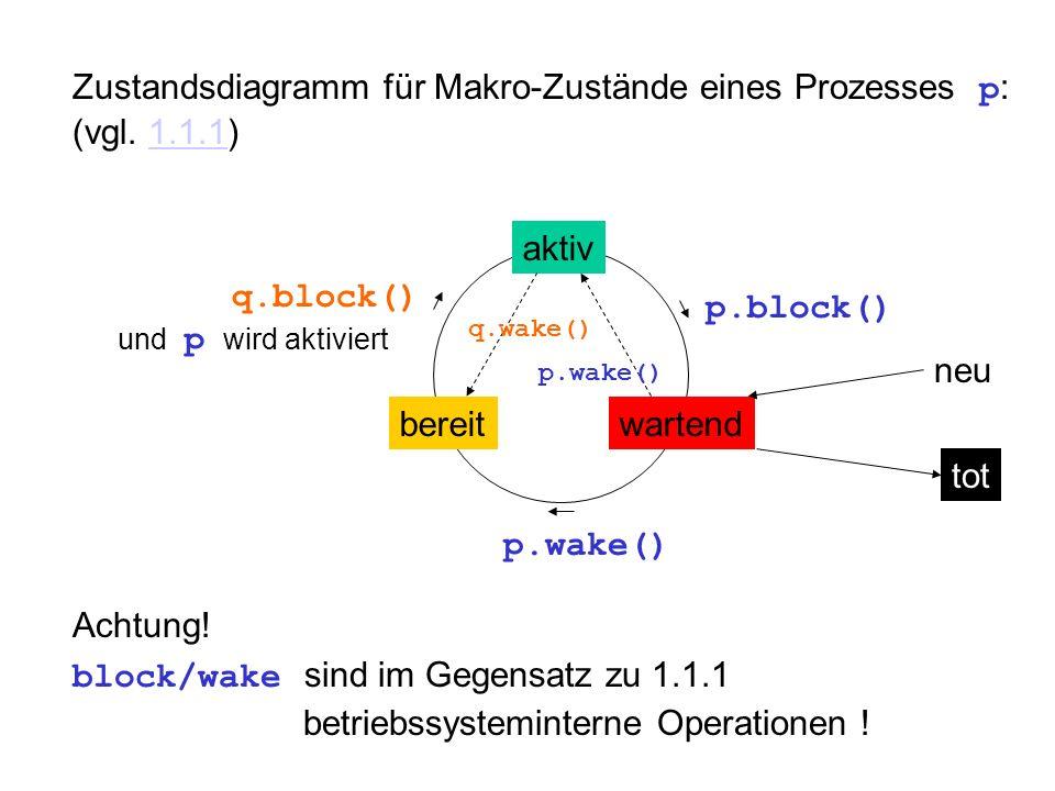Zustandsdiagramm für Makro-Zustände eines Prozesses p : (vgl. 1.1.1)1.1.1 aktiv bereitwartend p.block() p.wake() q.block() und p wird aktiviert Achtun