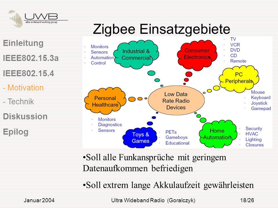Januar 2004Ultra Wideband Radio (Goralczyk)18/26 Zigbee Einsatzgebiete Soll alle Funkansprüche mit geringem Datenaufkommen befriedigen Soll extrem lan