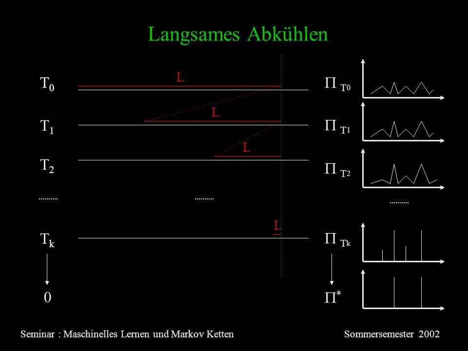 Langsames Abkühlen Seminar : Maschinelles Lernen und Markov KettenSommersemester 2002 T0T0 T0T0 T1T1 T2T2 TkTk T 0 T 1 T 2 T k 0 * L L L L