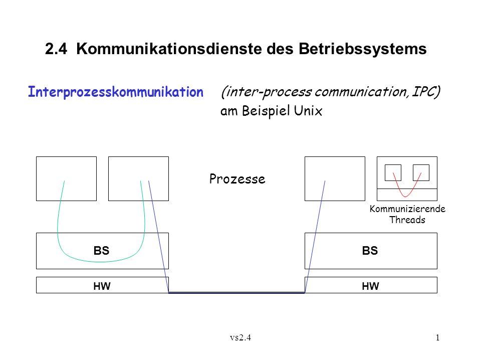 vs2.41 2.4 Kommunikationsdienste des Betriebssystems Interprozesskommunikation (inter-process communication, IPC) am Beispiel Unix HW BS Prozesse Kommunizierende Threads