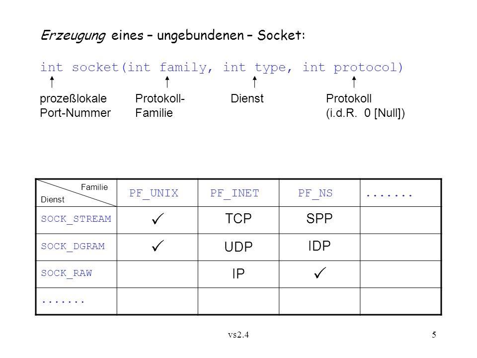 vs2.45 Erzeugung eines – ungebundenen – Socket: int socket(int family, int type, int protocol) prozeßlokaleProtokoll-DienstProtokoll Port-NummerFamilie(i.d.R.
