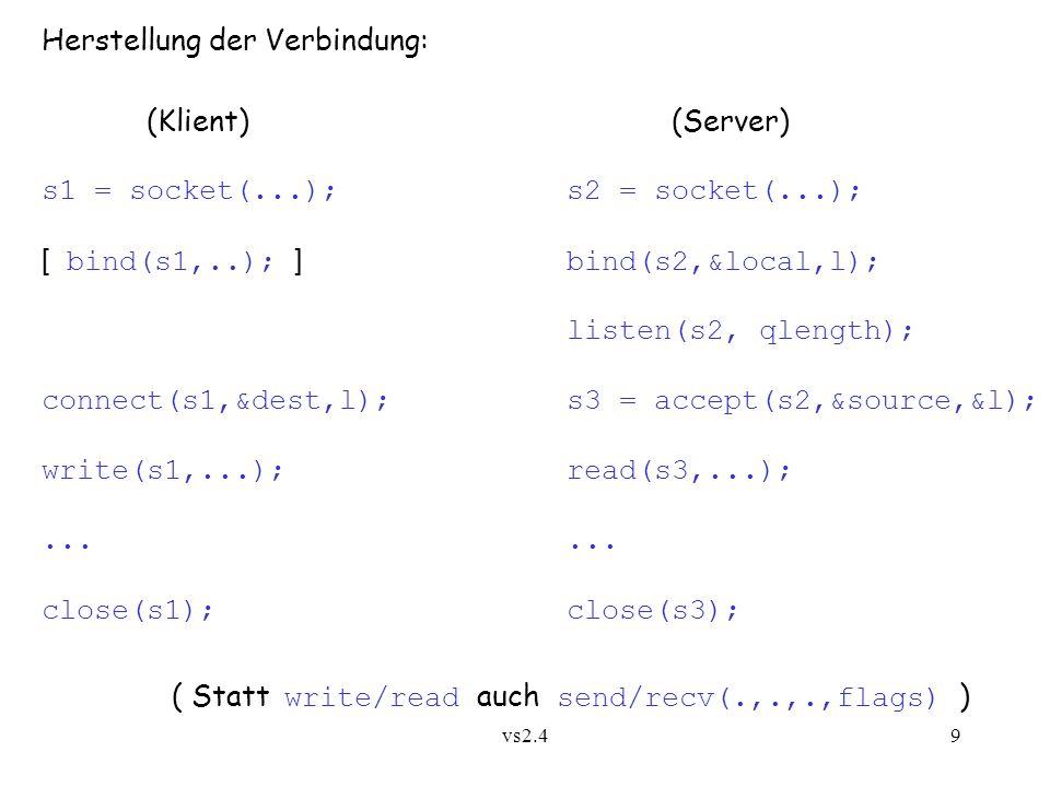 vs2.49 Herstellung der Verbindung: (Klient)(Server) s1 = socket(...);s2 = socket(...); [ bind(s1,..); ] bind(s2,&local,l); listen(s2, qlength); connect(s1,&dest,l);s3 = accept(s2,&source,&l); write(s1,...);read(s3,...);...