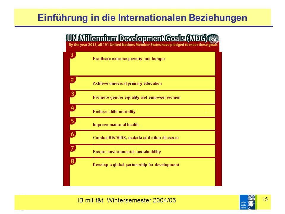 IB mit t&t Wintersemester 2004/05 15 Einführung in die Internationalen Beziehungen