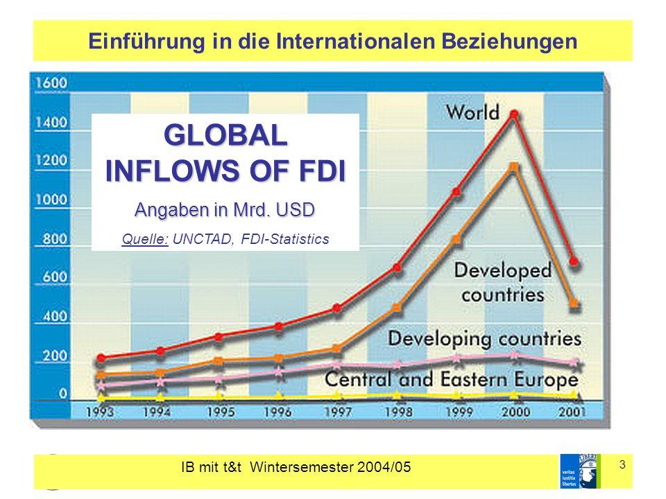 IB mit t&t Wintersemester 2004/05 3 Einführung in die Internationalen Beziehungen GLOBAL INFLOWS OF FDI Angaben in Mrd. USD Quelle: UNCTAD, FDI-Statis