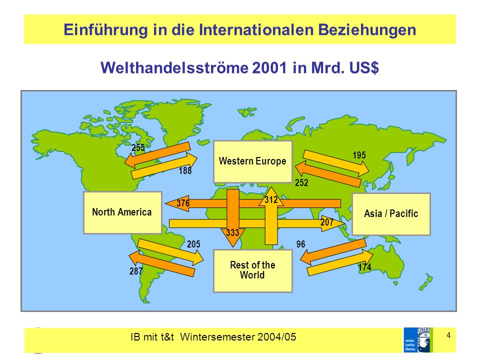 IB mit t&t Wintersemester 2004/05 4 Einführung in die Internationalen Beziehungen Western Europe North America Asia / Pacific Rest of the World 376 207 312 333 195 252 205 287 188 255 174 96 Welthandelsströme 2001 in Mrd.