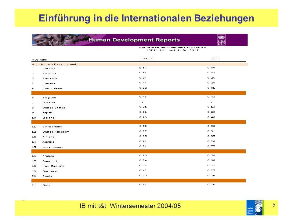 IB mit t&t Wintersemester 2004/05 16 Einführung in die Internationalen Beziehungen