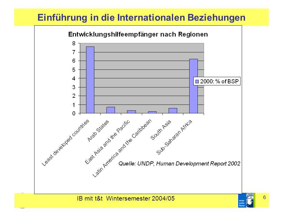 IB mit t&t Wintersemester 2004/05 7 Einführung in die Internationalen Beziehungen Zentrale Fragestellung: Was ist Unterentwicklung und wie lässt sie sich erklären.