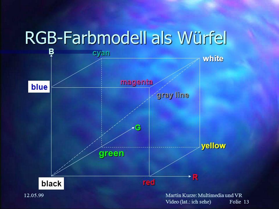 Martin Kurze: Multimedia und VR Video (lat.: ich sehe) Folie 13 12.05.99 RGB-Farbmodell als Würfel green G yellow blue red R B black gray line magenta
