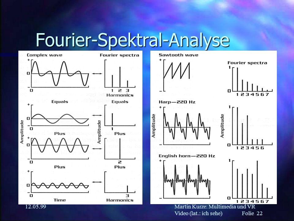 Martin Kurze: Multimedia und VR Video (lat.: ich sehe) Folie 22 12.05.99 Fourier-Spektral-Analyse