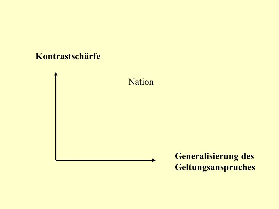 Kontrastschärfe Generalisierung des Geltungsanspruches Nation