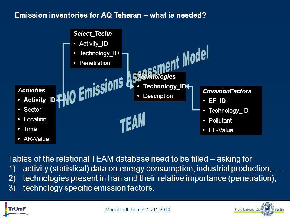 Modul Luftchemie, 15.11.2010 Emission inventories for AQ Teheran – what is needed.