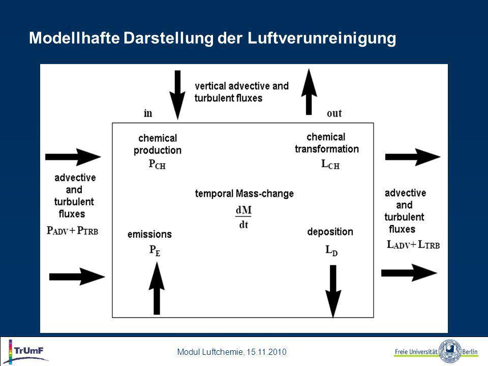 Modul Luftchemie, 15.11.2010 Modellhafte Darstellung der Luftverunreinigung