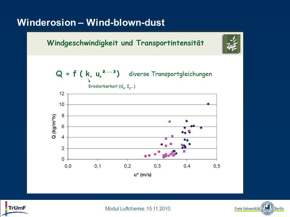 Modul Luftchemie, 15.11.2010 Winderosion – Wind-blown-dust