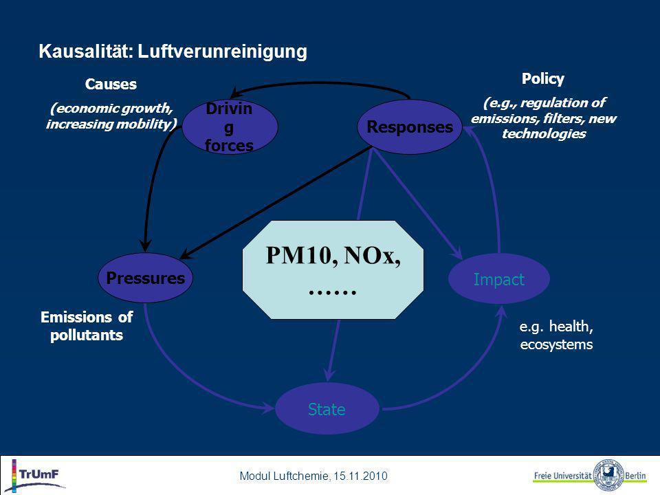 Modul Luftchemie, 15.11.2010 Kausalität: Luftverunreinigung Pressures State Impact Responses Driving forces e.g.