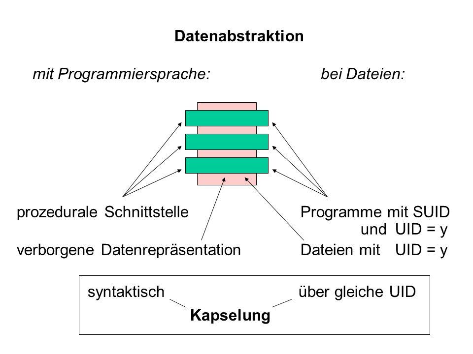 Datenabstraktion mit Programmiersprache: bei Dateien: prozedurale SchnittstelleProgramme mit SUID undUID = y verborgene DatenrepräsentationDateien mit
