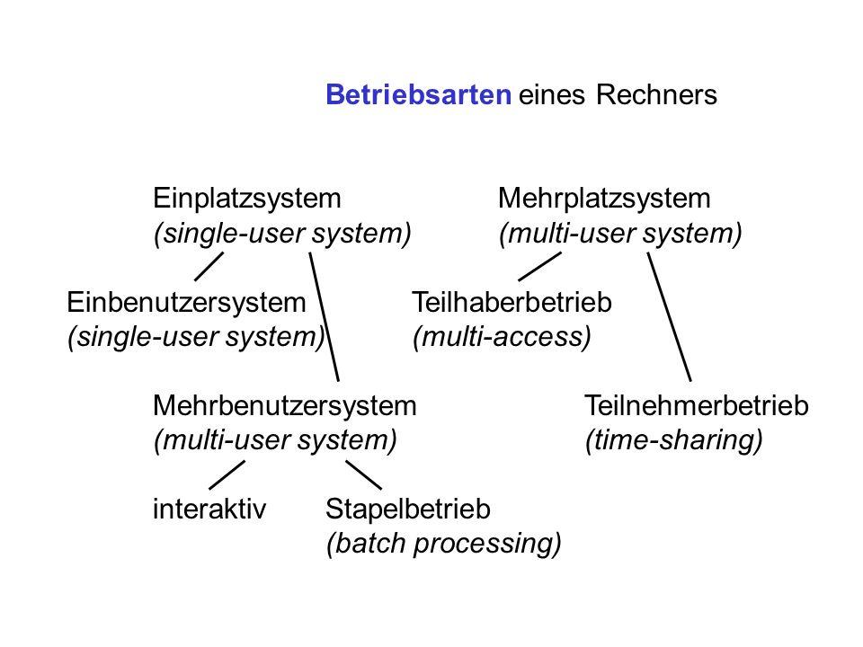Betriebsarten eines Rechners EinplatzsystemMehrplatzsystem (single-user system)(multi-user system) EinbenutzersystemTeilhaberbetrieb (single-user syst
