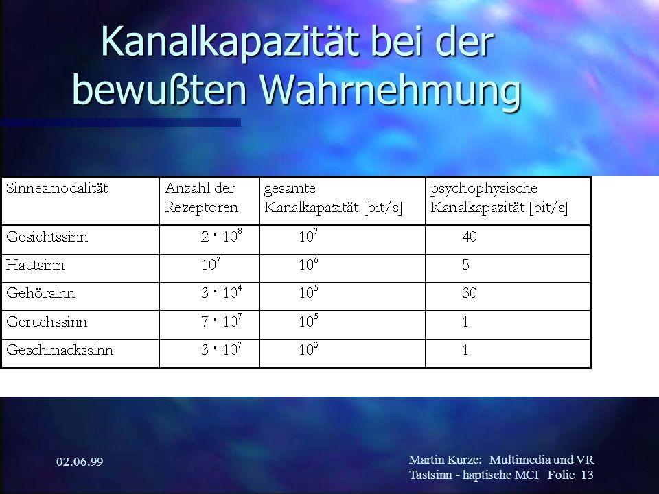 Martin Kurze:Multimedia und VR Tastsinn - haptische MCI Folie 13 02.06.99 Kanalkapazität bei der bewußten Wahrnehmung