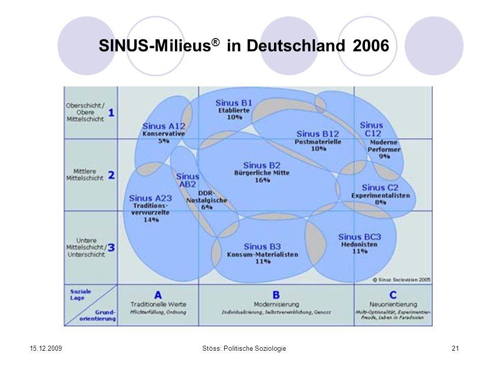 15.12.2009Stöss: Politische Soziologie21 SINUS-Milieus ® in Deutschland 2006
