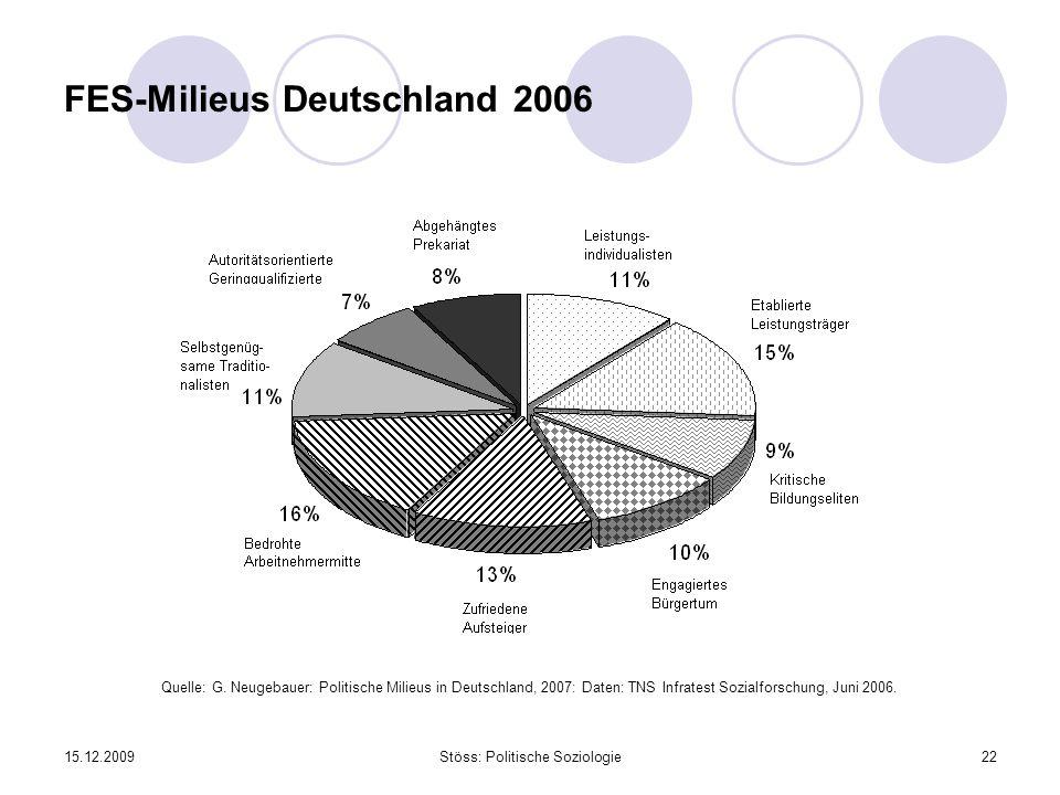 15.12.2009Stöss: Politische Soziologie22 FES-Milieus Deutschland 2006 Quelle: G. Neugebauer: Politische Milieus in Deutschland, 2007: Daten: TNS Infra
