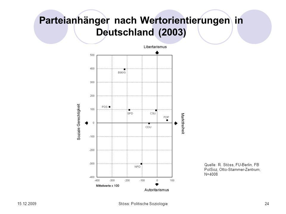 15.12.2009Stöss: Politische Soziologie24 Parteianhänger nach Wertorientierungen in Deutschland (2003) Quelle: R. Stöss, FU-Berlin, FB PolSoz, Otto-Sta