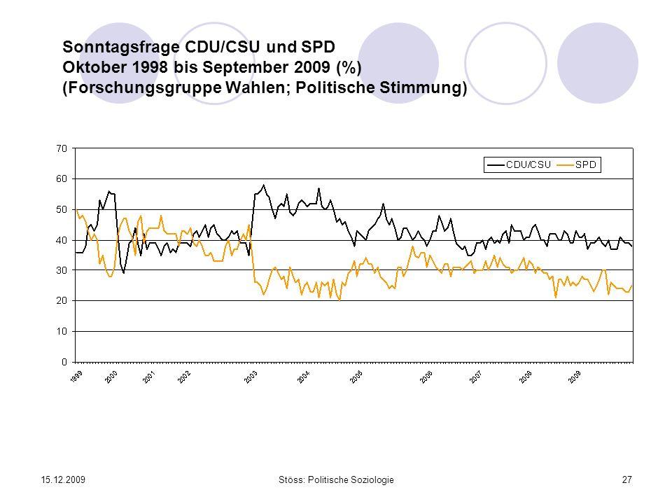 15.12.2009Stöss: Politische Soziologie27 Sonntagsfrage CDU/CSU und SPD Oktober 1998 bis September 2009 (%) (Forschungsgruppe Wahlen; Politische Stimmu