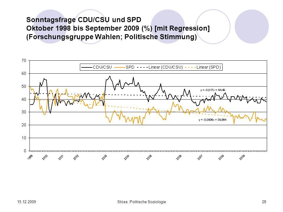 15.12.2009Stöss: Politische Soziologie28 Sonntagsfrage CDU/CSU und SPD Oktober 1998 bis September 2009 (%) [mit Regression] (Forschungsgruppe Wahlen;