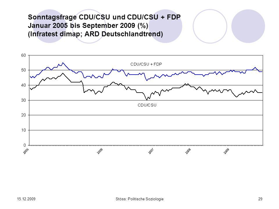 15.12.2009Stöss: Politische Soziologie29 Sonntagsfrage CDU/CSU und CDU/CSU + FDP Januar 2005 bis September 2009 (%) (Infratest dimap; ARD Deutschlandt
