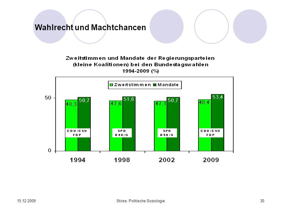 15.12.2009Stöss: Politische Soziologie30 Wahlrecht und Machtchancen