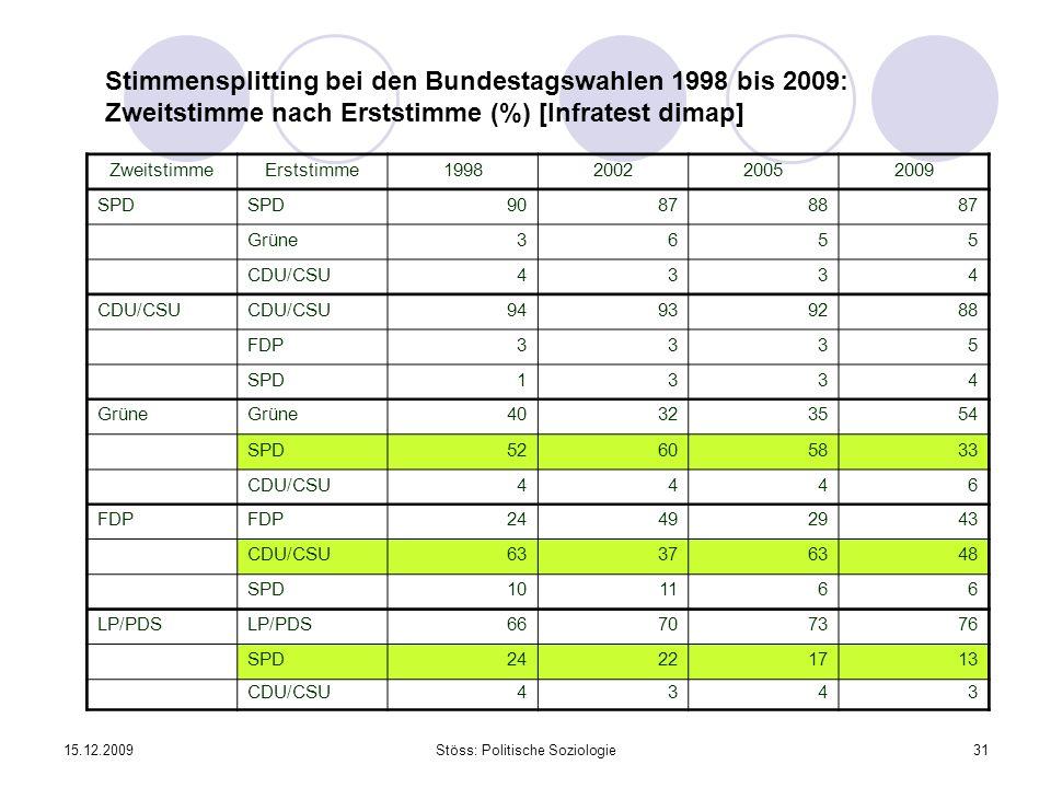 15.12.2009Stöss: Politische Soziologie31 Stimmensplitting bei den Bundestagswahlen 1998 bis 2009: Zweitstimme nach Erststimme (%) [Infratest dimap] ZweitstimmeErststimme1998200220052009 SPD 90878887 Grüne3655 CDU/CSU4334 94939288 FDP3335 SPD1334 Grüne 40323554 SPD52605833 CDU/CSU4446 FDP 24492943 CDU/CSU63376348 SPD101166 LP/PDS 66707376 SPD24221713 CDU/CSU4343