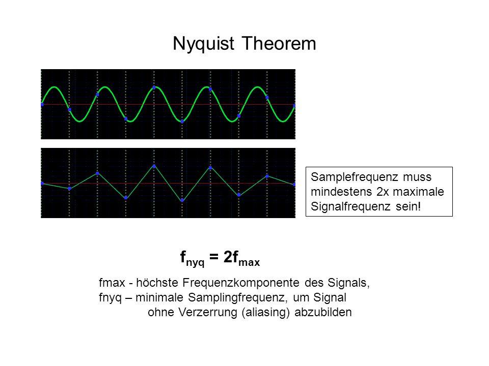 Nyquist Theorem Samplefrequenz muss mindestens 2x maximale Signalfrequenz sein.