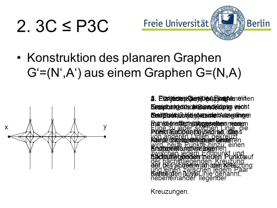 2. 3C P3C Konstruktion des planaren Graphen G=(N,A) aus einem Graphen G=(N,A) 1. Platziere G in der Ebene, mit Kreuzungen, aber so, dass nicht mehr al