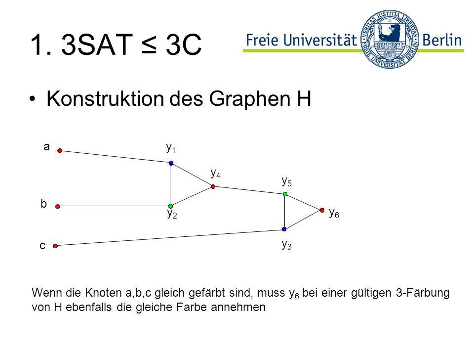 1. 3SAT 3C Konstruktion des Graphen H a b c y1y1 y2y2 y4y4 y5y5 y6y6 y3y3 Wenn die Knoten a,b,c gleich gefärbt sind, muss y 6 bei einer gültigen 3-Fär