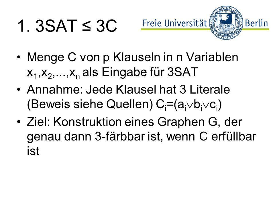 1. 3SAT 3C Menge C von p Klauseln in n Variablen x 1,x 2,...,x n als Eingabe für 3SAT Annahme: Jede Klausel hat 3 Literale (Beweis siehe Quellen) C i