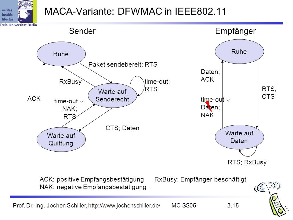 Prof. Dr.-Ing. Jochen Schiller, http://www.jochenschiller.de/MC SS053.15 MACA-Variante: DFWMAC in IEEE802.11 Ruhe Warte auf Senderecht Warte auf Quitt