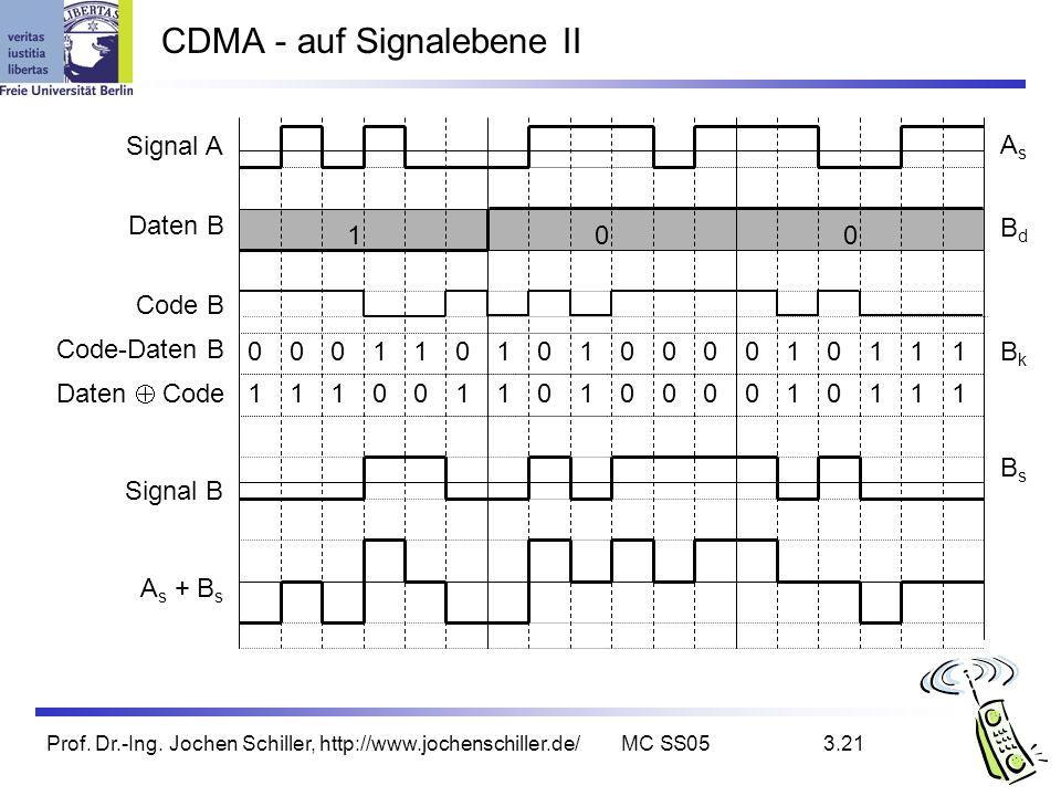 Prof. Dr.-Ing. Jochen Schiller, http://www.jochenschiller.de/MC SS053.21 CDMA - auf Signalebene II 100 000110101000010111 111001101000010111 Signal A