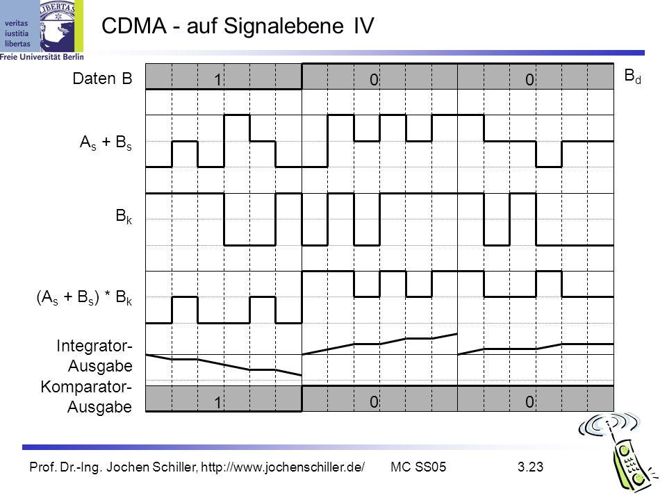 Prof. Dr.-Ing. Jochen Schiller, http://www.jochenschiller.de/MC SS053.23 CDMA - auf Signalebene IV 1 00 Integrator- Ausgabe Komparator- Ausgabe BkBk (