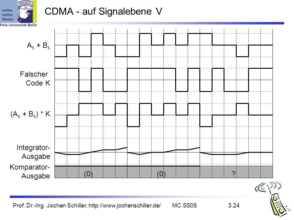 Prof. Dr.-Ing. Jochen Schiller, http://www.jochenschiller.de/MC SS053.24 CDMA - auf Signalebene V (0) ? Komparator- Ausgabe Falscher Code K Integrator