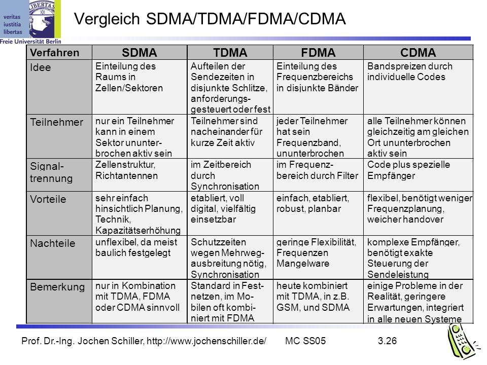 Prof. Dr.-Ing. Jochen Schiller, http://www.jochenschiller.de/MC SS053.26 Vergleich SDMA/TDMA/FDMA/CDMA Bemerkung nur in Kombination mit TDMA, FDMA ode