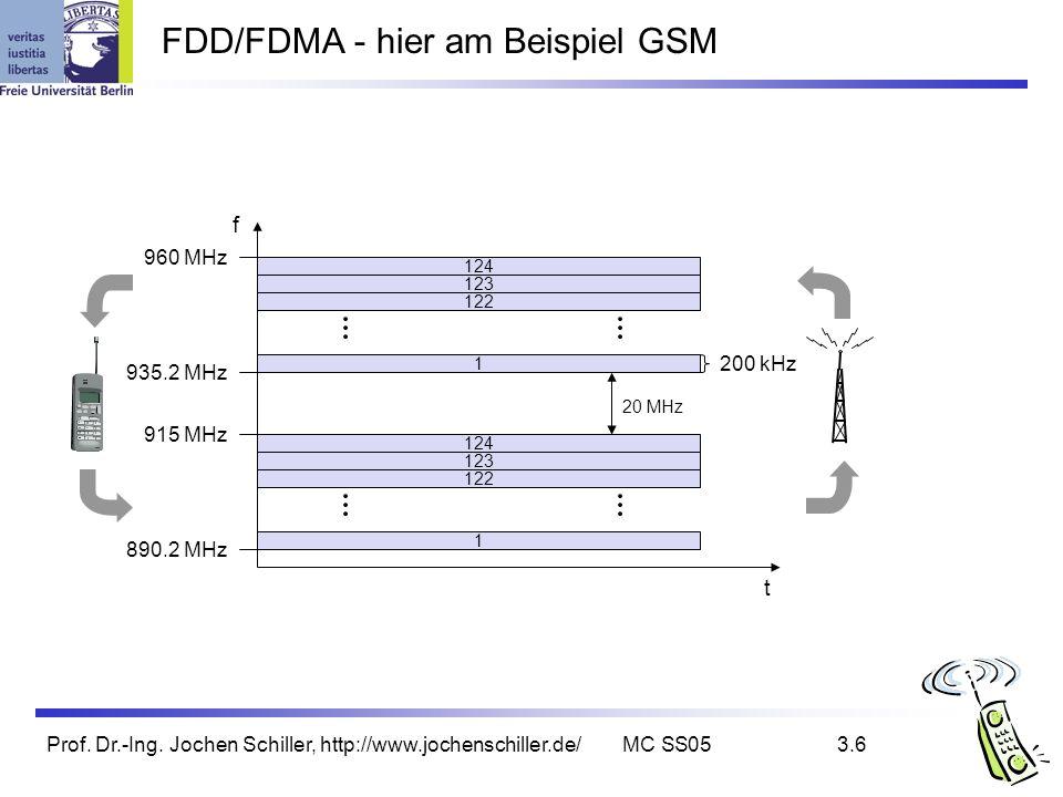 Prof. Dr.-Ing. Jochen Schiller, http://www.jochenschiller.de/MC SS053.6 FDD/FDMA - hier am Beispiel GSM f t 124 123 122 1 124 123 122 1 20 MHz 200 kHz