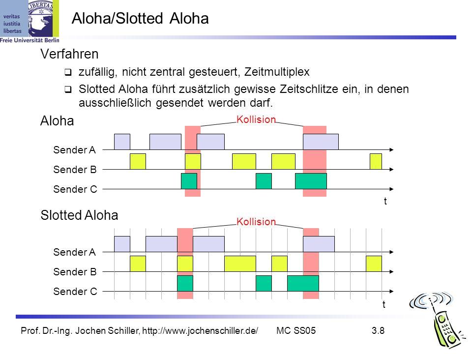 Prof. Dr.-Ing. Jochen Schiller, http://www.jochenschiller.de/MC SS053.8 Verfahren zufällig, nicht zentral gesteuert, Zeitmultiplex Slotted Aloha führt