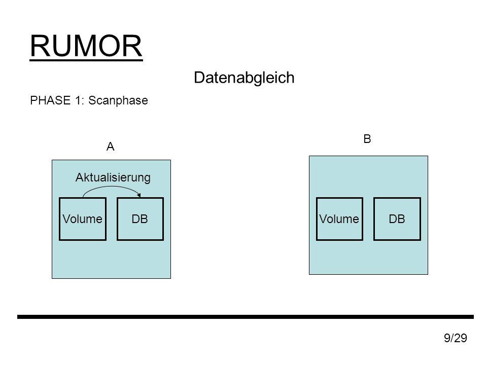 RUMOR 9/29 Datenabgleich PHASE 1: Scanphase A B DBVolumeDBVolume Aktualisierung