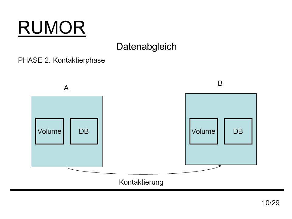 RUMOR 10/29 Datenabgleich PHASE 2: Kontaktierphase A B DBVolumeDBVolume Kontaktierung
