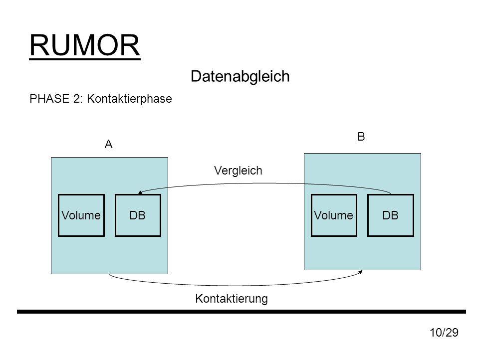 RUMOR 10/29 Datenabgleich PHASE 2: Kontaktierphase A B DBVolumeDBVolume Kontaktierung Vergleich